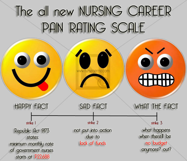 Nursing Career Pain Rating Scale Infographics